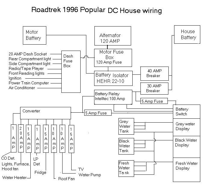 roadtrek 1996 popular dc house wiring rh windsurf mediaforte com 1990 Roadtrek Wiring-Diagram 1997 Roadtrek Fuse Diagram